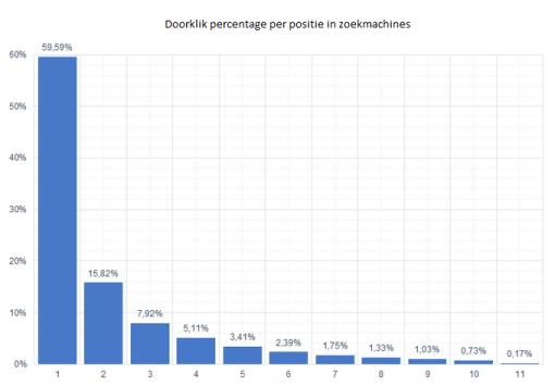 Het doorklikpercentage op basis van posities binnen de zoekmachines