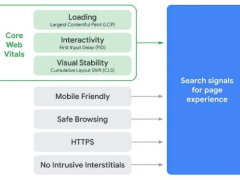 Google's Core Web Vitals update – Wat kan je doen? 8 tips